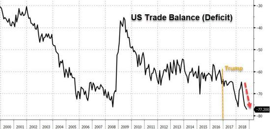 在特朗普执政时期,美国单月贸易赤字创历史新高