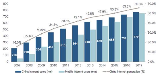 (即使坐拥七亿网民,中国还有巨大的增量市场,来源:瑞信)