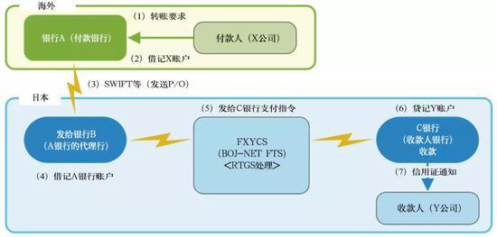 主要国际货币跨境清算结算体系