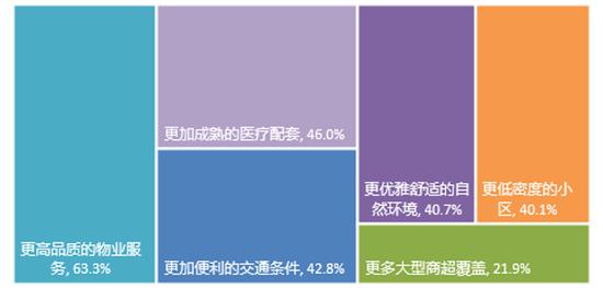 圖:消費者購房付費意愿