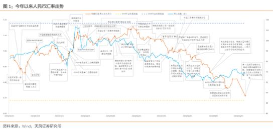 人民币汇率升值对利率意味着什么?