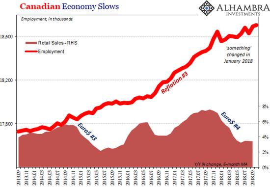 (添拿大就业率与零售出售额展现背离,来源:Alhambra Investment Partners)
