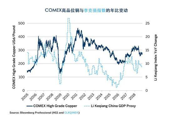 图5:克强指数挑前3-5个季度与铜价外现出清晰的有关性