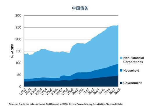 图3:在下次政策收紧之前,中国也许不会展现债务危险