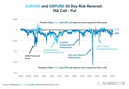 观察外汇期权的波动率偏斜程度有助于做出投资决策