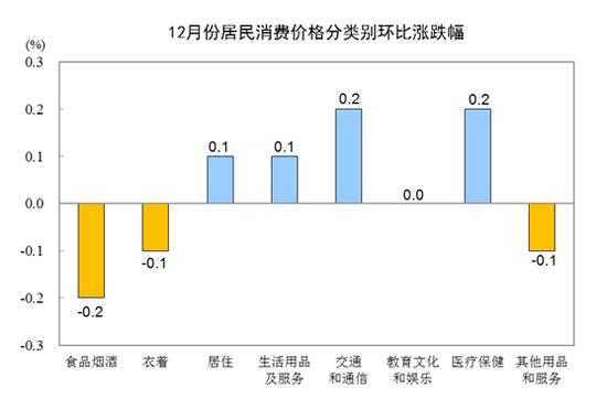 统计局:2019年全年CPI比上年上涨2.9%
