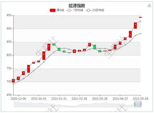 生意社:大宗商品周期性复苏及通胀背景下 能源指数实现7连阳