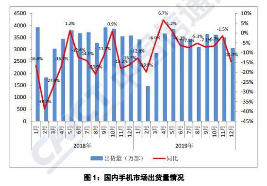 来源:中国信通院《2019年12月国内手机市场运行分析报告》