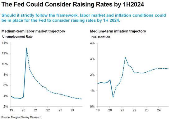 摩根士丹利:美联储或考虑在2024年上半年加息
