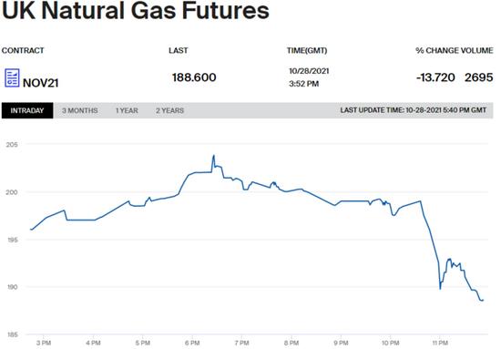 俄罗斯暗示将对西欧加大燃料供应力度 英国天然气、德国电价大跌