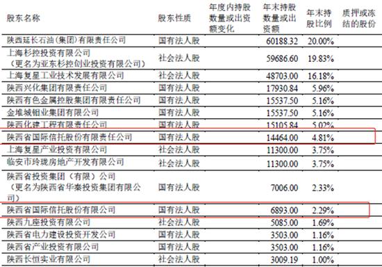 永安财险偿付能力报告闹乌龙? 股权超标至102.29%