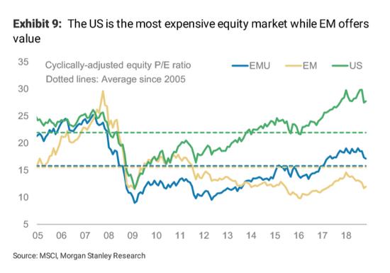 (美国资产估值相对新兴市场较高,图片来源:摩根士丹利)
