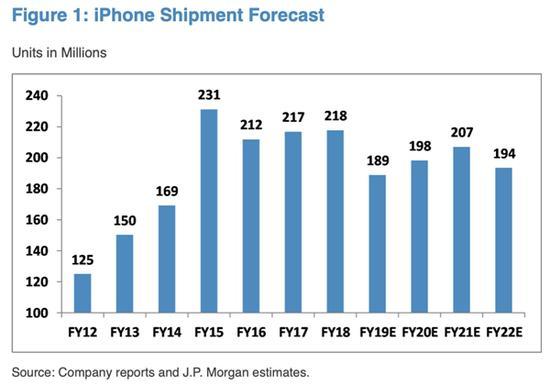 iPhone 12因支持5G成本高了80美元 苹果下单8500万部