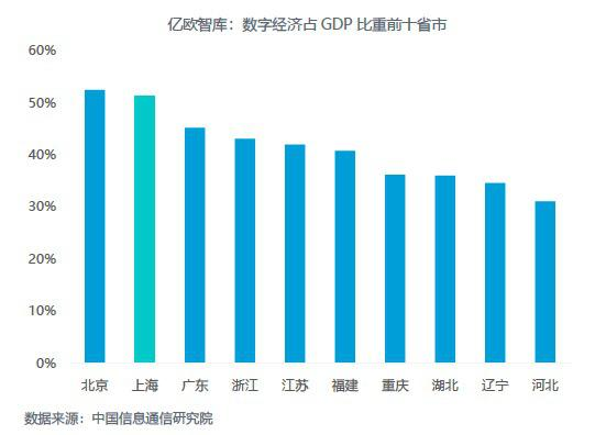 上海gdp占比_1.3万亿!占广东22.8%!广州上半年GDP增13.7%,超北京上海!