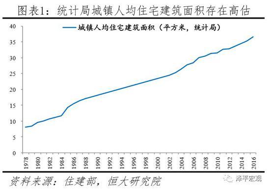 任泽平:中国住房过剩还是短缺?