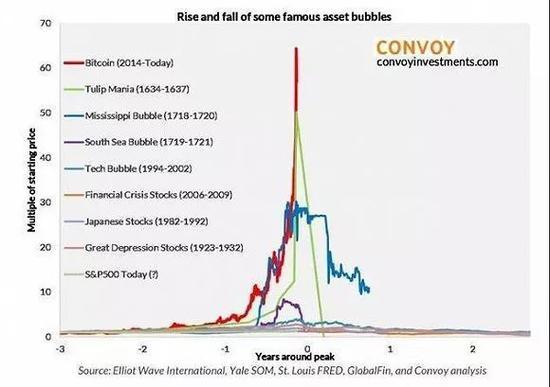 红线代表比特币价格走势