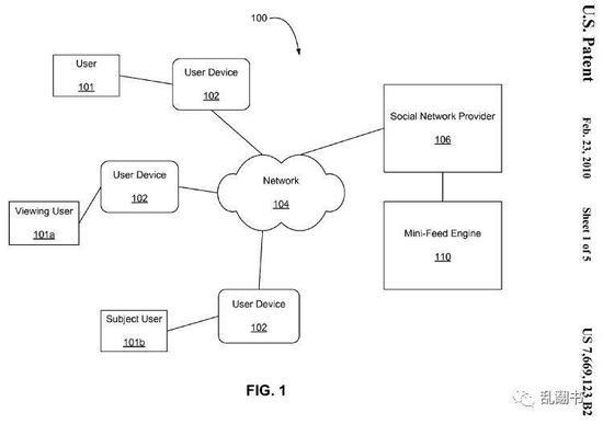 图:Facebook专利中对于NewsFeed的实现模型