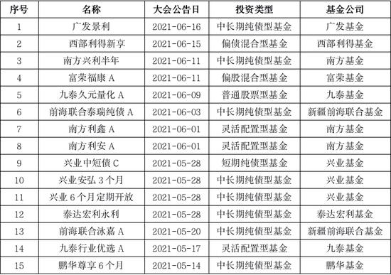 今年已有40只基金修改清盘条款 近7成为纯债基金