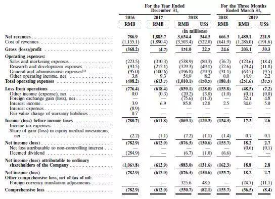 按年度和季度划分的斗鱼收入(来自招股说明书的斗鱼收入和财务数据)