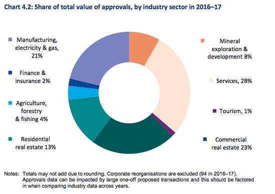 澳大利亚吸收外资的产业构成图 来源:澳大利亚FIRB2016-2017年报