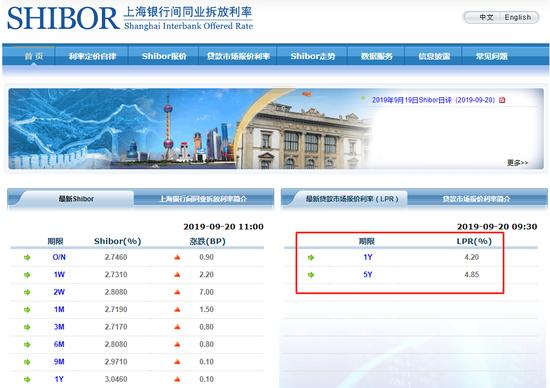 解读新机制下LPR第二次报价:房贷利率维持稳定