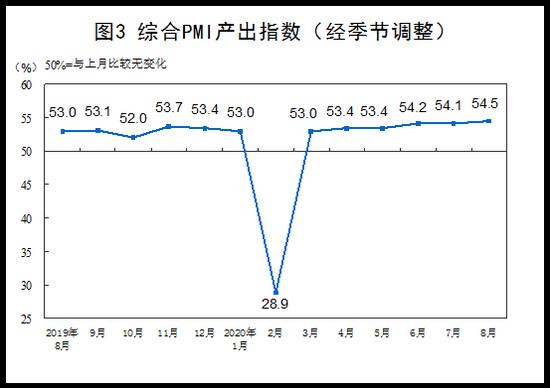 统计局:8月综合PMI产出指数为54.5% 比上月上升0.4个百分点