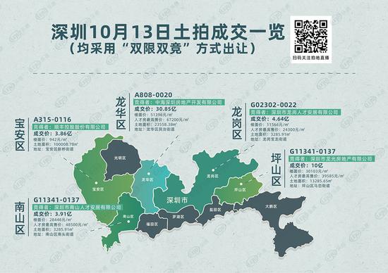 """深圳4宅地卖了49.4亿 """"国家队""""肉博?"""