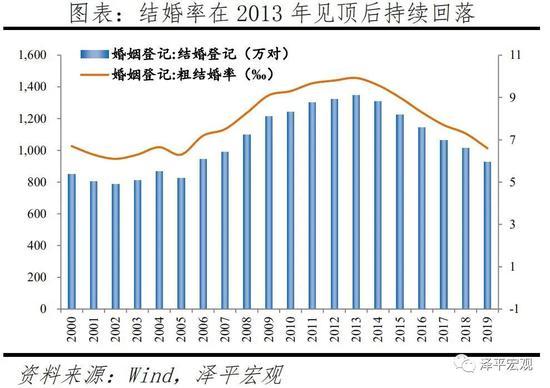 原恒大首席经济学家任泽平:高房价、高教育支出导致年轻人不敢结婚
