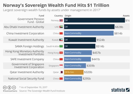 史无前例!英国计划发起250亿英镑主权基金
