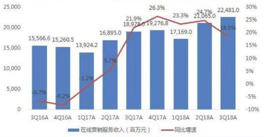 百度在线营销服务收入及同比增速(数据来源:百度财报)