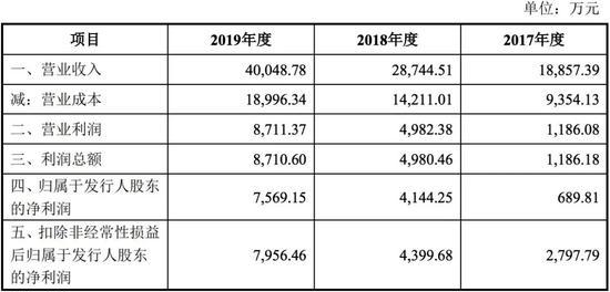 山水比德2017年—2019年营业收入及净利润情况(数据来源:公司招股书)