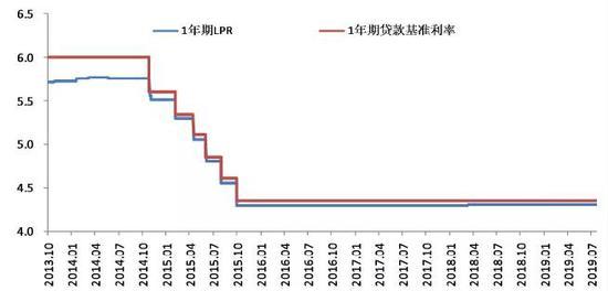 中国货币政策执行报告:以LPR改革推动解决利率双轨问题