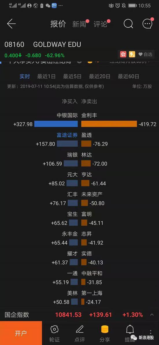 金汇教育闪崩63% 金利丰减持香港女首富将逐步退出?