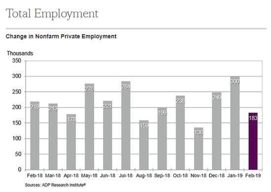 不过经济学家认为,2月份的下降可能表明就业市场已经见顶。