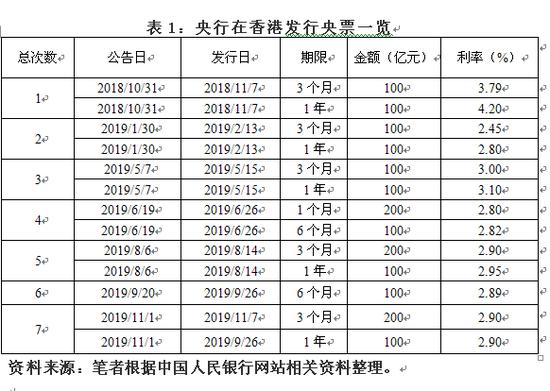 管涛:第七次香港央票发行有利人民币汇率稳定吗-外汇与外汇交易是什么
