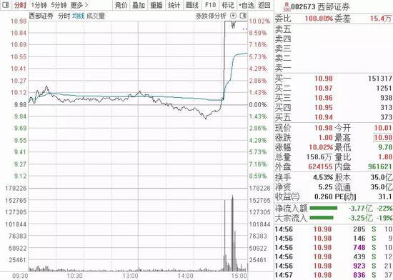三年夜电疑运营商正在好上市股年夜跌 中国电疑跌超13%