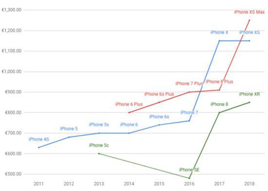 苹果价格逐年走高,来源:网络
