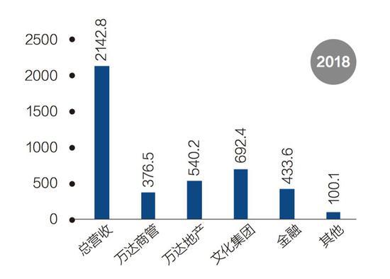 单位:亿元,资料来源:《财经》记者根据王健林年会报告整理