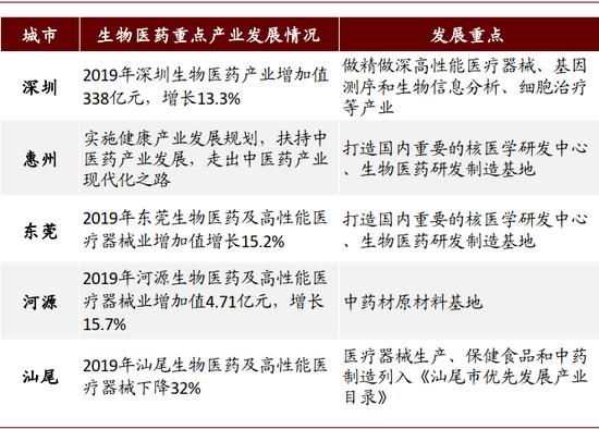 资料来源:广东省发改委,中金公司钻研部;注:按照2020年4月1日广东省科学技术厅、发改委等发布的《关于促进生物医药创新发展的若干政策措施的知照》