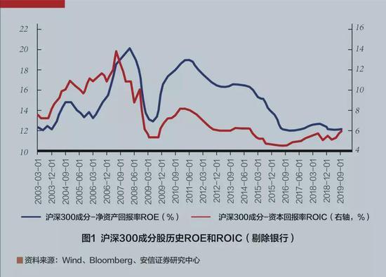 安信策略首席陈果:疫情不动摇全年市场震荡向上趋势