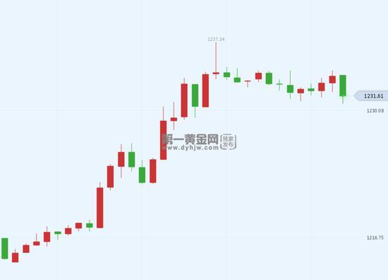 截至发稿,现货黄金报1230.97美元/盎司,跌幅0.18%。