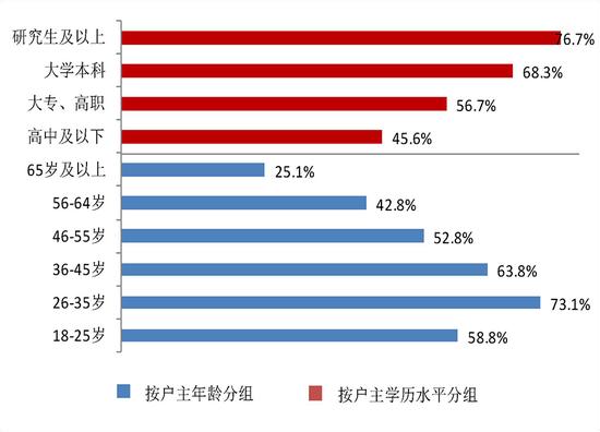 △图7 按户主年龄和学历分组的家庭负债参与率