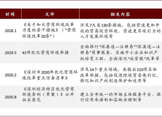 资料来源:深圳市当局网站,中金公司钻研部