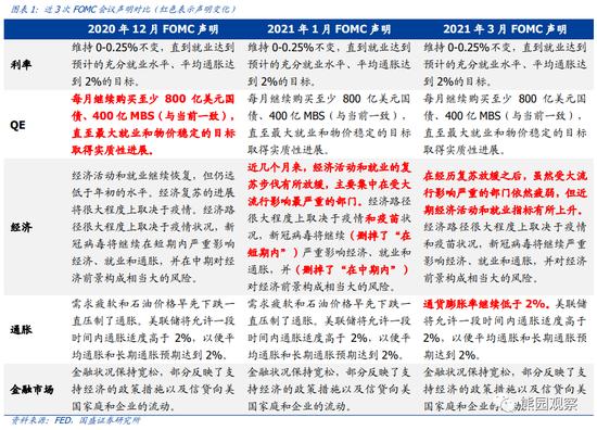 """国盛宏观:3月FOMC会议点评 美联储""""不够鹰就是鸽"""""""