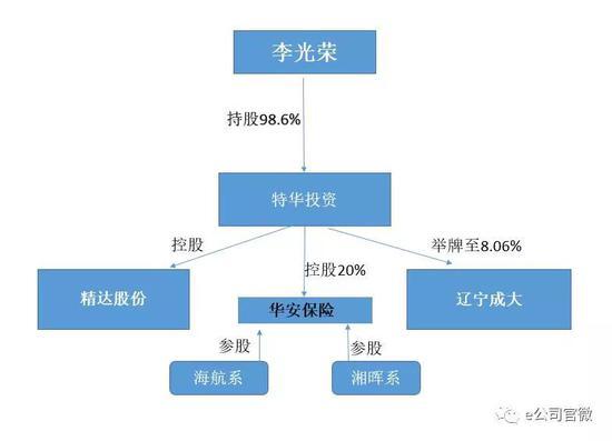 李光荣为人奥秘矮调,但在资本市场却极富影响力。