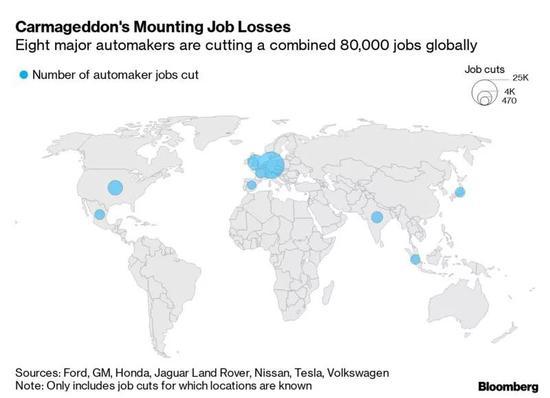 全球汽車業將有8萬人下崗裁員潮直逼