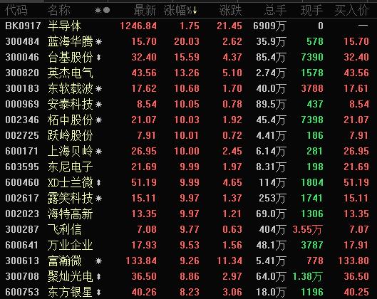 香港突发芯片抢劫案、涉案金额500万 芯片股又逆市大涨