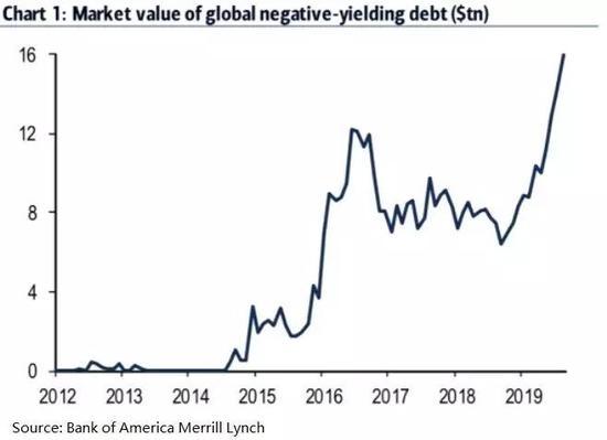 警钟敲响,美国或身陷史无前例的债市泡沫中