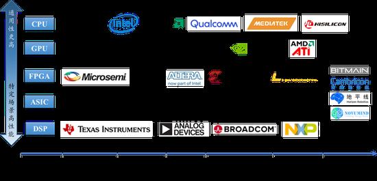 图4 相关处理芯片特点和部分厂商