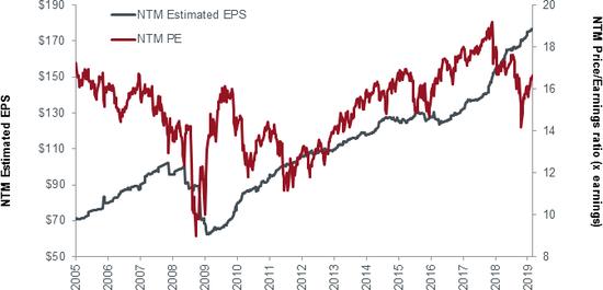 (EPS与估值倍数的转折,来源:Janus Henderson)
